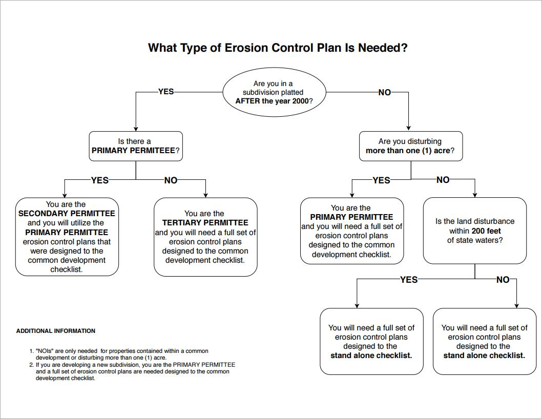 Is Erosion Control Plan Needed - Flow Chart (PDF)